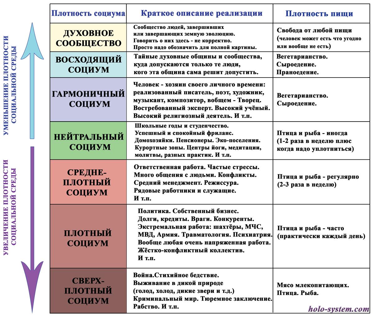Table_Plotnost_pitanie_i_sreda_